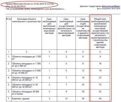Приказом Минстроя России от 27.02.2015 N 137/пр
