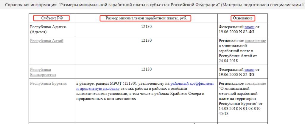 мрот в России