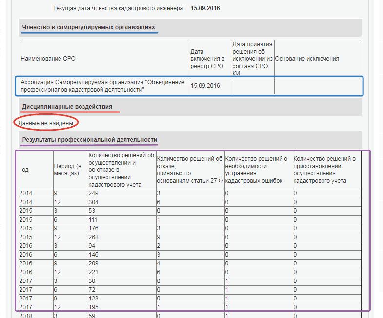реестр кадстровых инженеров, которые делают межевание участка
